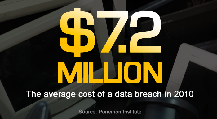 What's the average cost of a data breach?