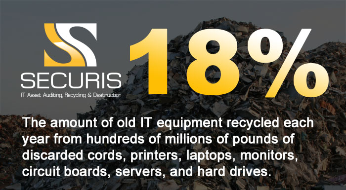 what percent of dumped electronics is recycled each year?