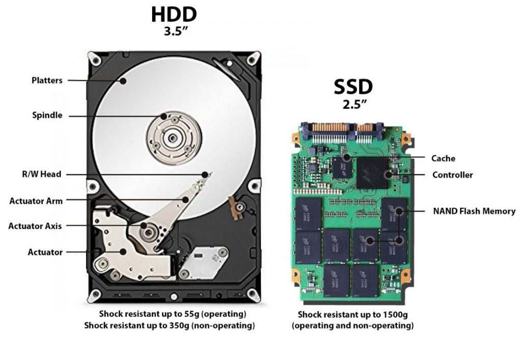 Difference between SSD & HDD
