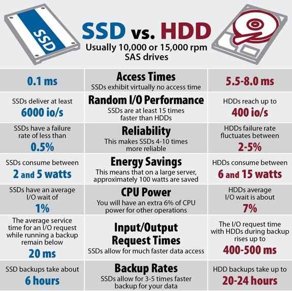 SSD vs. HDD
