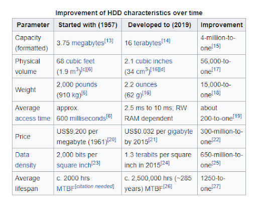 Improvement of HHD characteristics over time