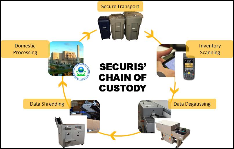 Securis' chain of custody