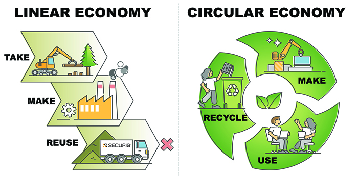 Linear Economhy Circular Economy