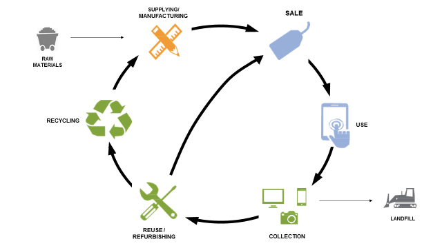 EPA's Life Cycle Stages of Electronics